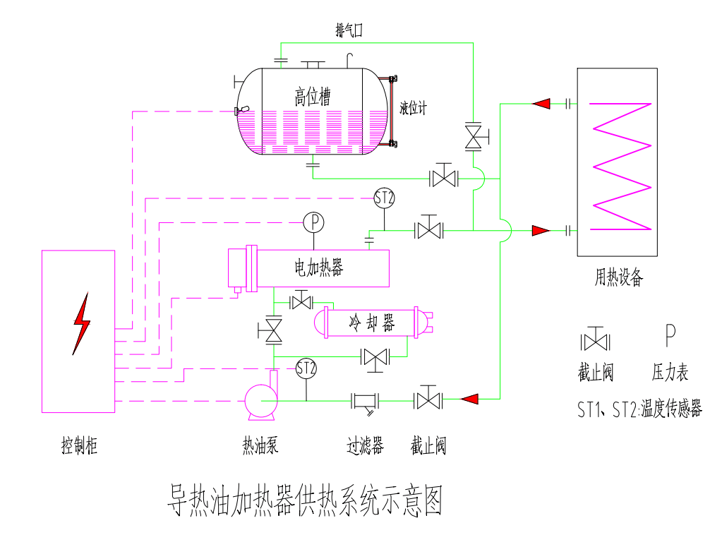 电加热导热油炉,由加热机机组(加热管、高温油泵、过滤器)、膨胀槽、电气控制柜作为一整套设备与客户的用热设备进行连接,用户只仅需接入电源、介质的进出口管道及一些电气接口即可使用。 其工作原理:电加热导热油炉是以电为能源,将加热元件直接插入有机载体(导热油)中直接加,利用高温循环泵,强制将高温导热油进行液相循环,将热量传递给用一个或多种用热设备,经用热设备后,重新通过循环泵,回到加热器,再吸收热量,传递给用热设备,如此周而复始,实现热量的连续传递,使被加热物体温度升高,达到加热的工艺要求。 导热油加热器采用